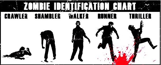 A chart showing the five different kinds of zombies; crawler, shambler, walker, runner, and thriller.